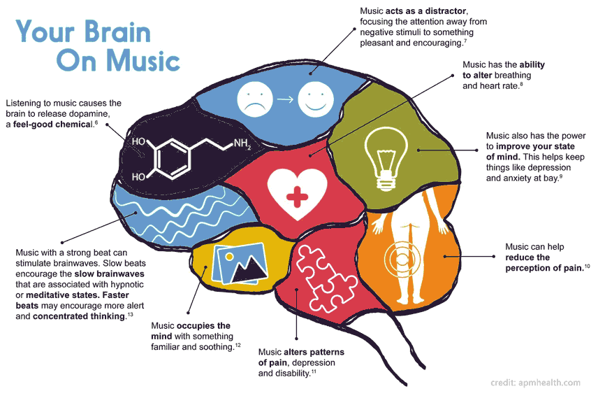 effects of music therapy