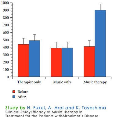 music therapy results